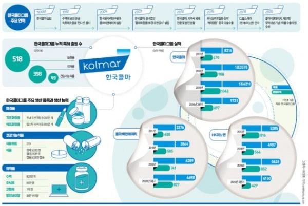 한국콜마, 3년간 매출 11%씩 성장…북미·中서 화장품 ODM 등 주문 회복세