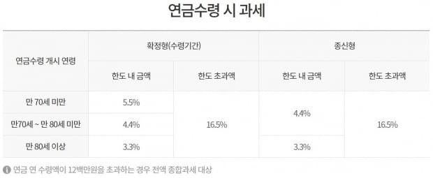 자료 : 금융감독원 통합연금포털