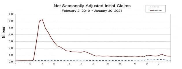 미국 신규 실업수당 급감, 두달 새 가장 적어