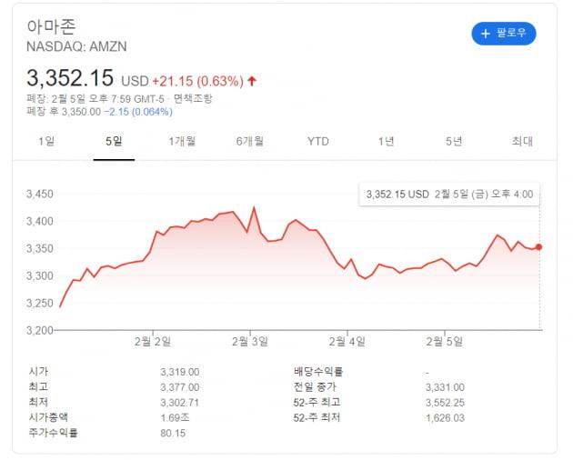 """포스트 베이조스 시대 열린 아마존 """"전자상거래·클라우드 성장세 탄탄"""""""