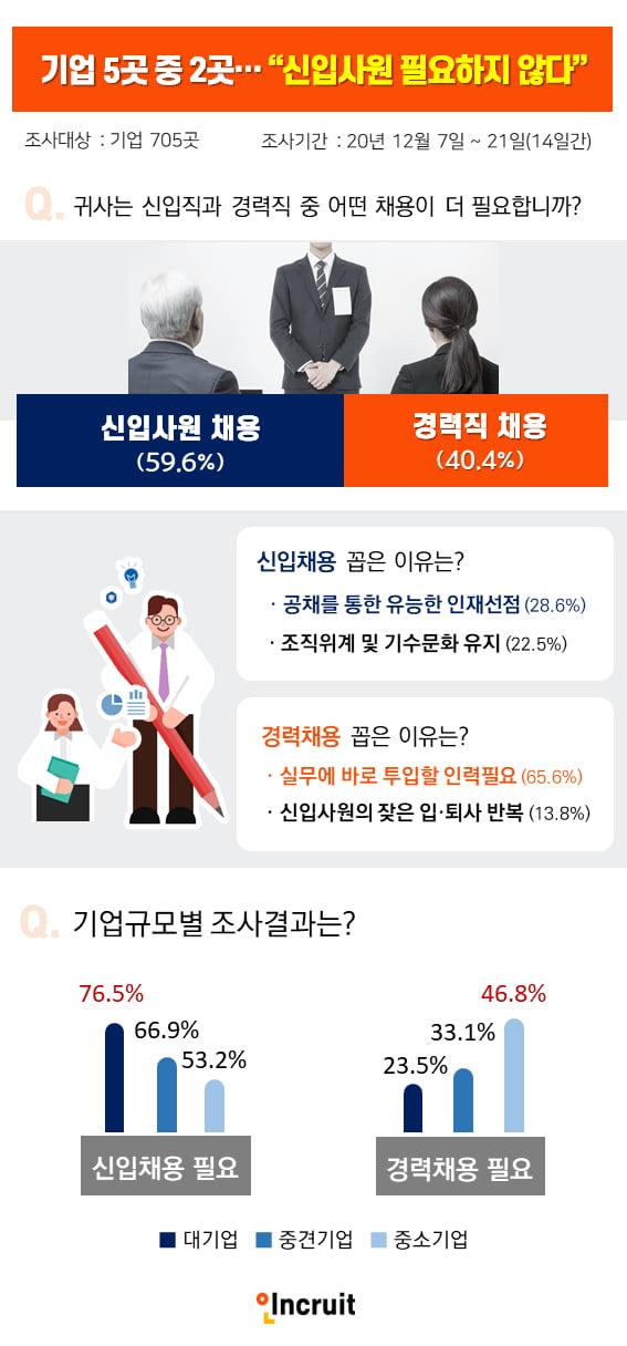 """[알쓸신JOB] 기업 5곳 중 2곳 """"신입사원 안 필요해"""""""