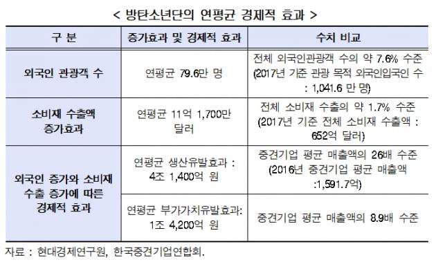 """BTS 경제효과 5.5조""…쏟아지는 연구결과, 어떻게 계산했을까"