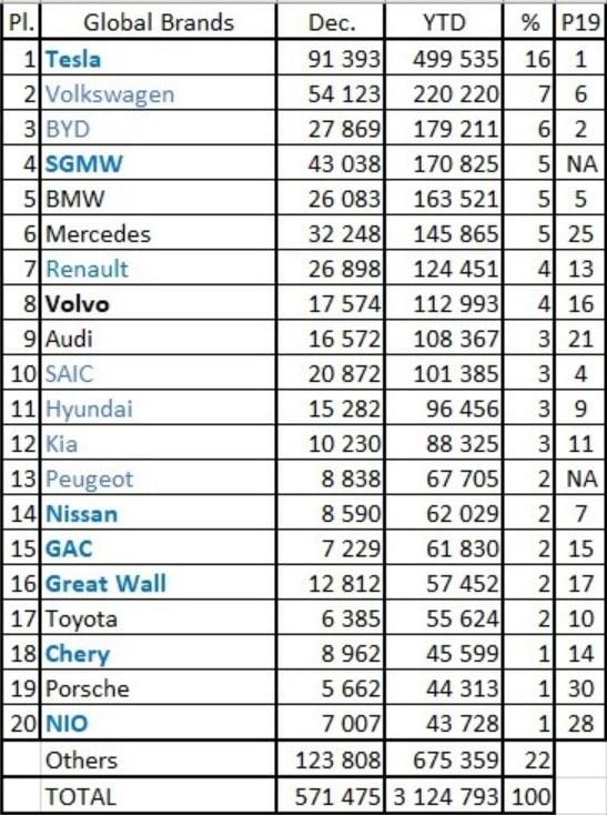 EV세일즈가 집계한 지난해 브랜드별 전동화 차량(순수 전기차+플러그인하이브리드) 판매 순위. 사진=EV세일즈