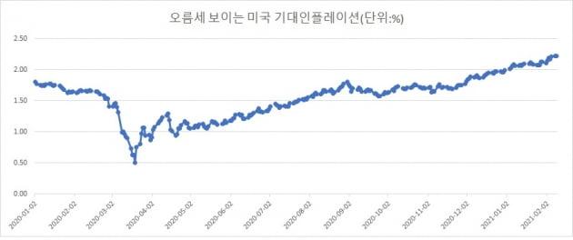 美 기대인플레이션 6년 내 최고…약달러·원자재랠리 전개되나 [김익환의 외환·금융 워치]