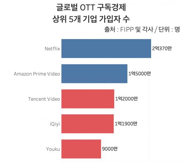 글로벌 OTT 구독경제 상위 5개 기업 가입자 수. 상위 5개 중 3개 기업이 중국업체다. /그래프=신현보 한경닷컴 기자
