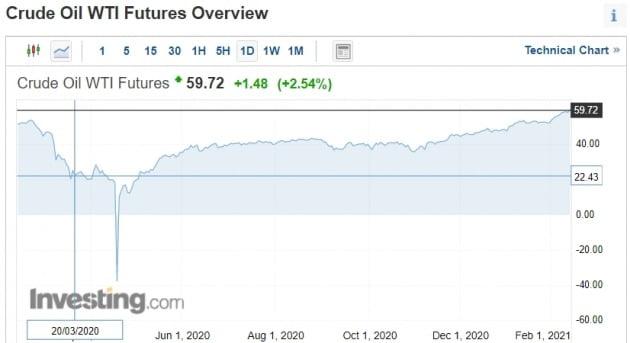 국제 유가도 가파른 상승세를 보이고 있다. 인베스팅닷컴 캡처