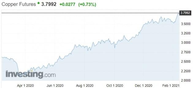 대표적인 원자재 중 하나인 구리 가격도 급등세다. 인베스팅닷컴 캡처