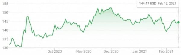 미국의 거대 유통점인 월마트의 지난 6개월 간 주가 추이.
