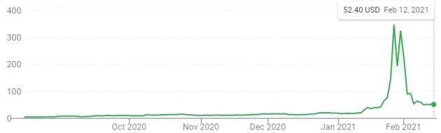 최근 역대급 급등락 장세를 보인 미 게임스톱 주가 추이.
