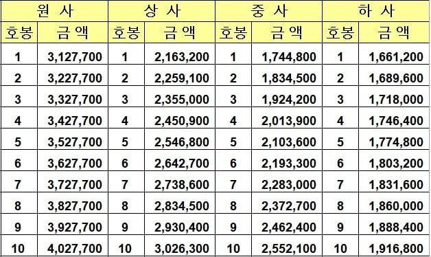 2020년 부사관 봉급표(출처 : 국군재정단)