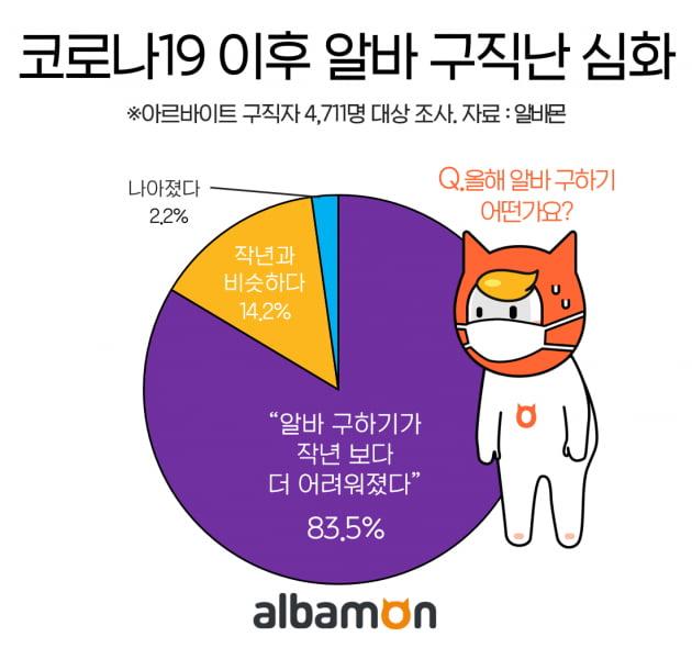 """아르바이트 구직자 83.5% """"코로나19로 알바 구하기 더 어려워졌다"""""""