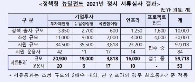 올해 투자업계 초관심 정책형 뉴딜펀드 숏리스트에 53개 운용사 선정