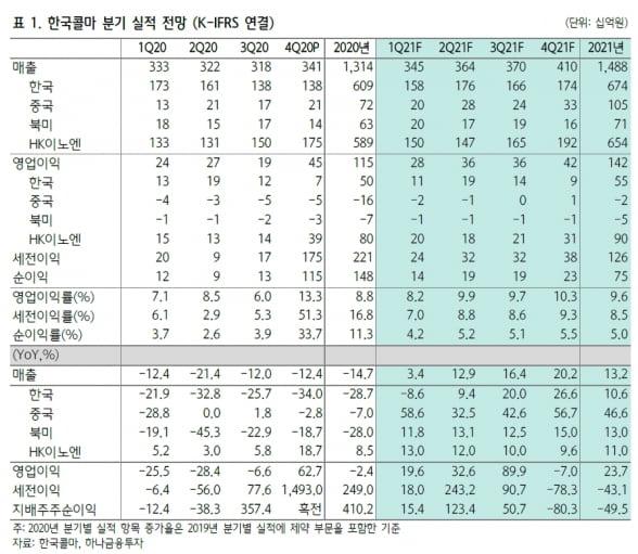 """""""HK이노엔, 분기 최대 실적으로 한국콜마 성장 이끌어"""""""