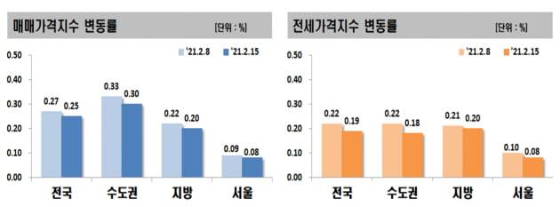 """서울 집값 주춤?…""""2·4 공급대책 발표 이후 매수 문의 감소"""""""