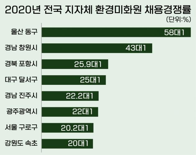 서울시 환경미화원 '초봉 5500만원'이라는데…사실일까?