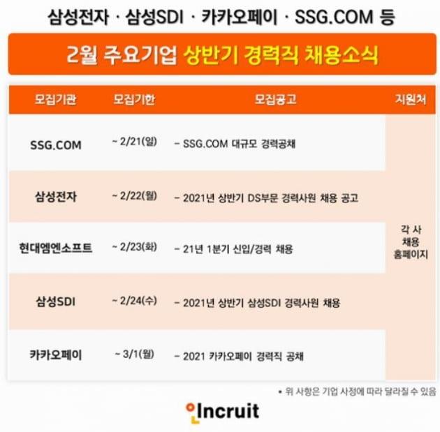 삼성전자, 삼성SDI, 카카오페이, SSG.COM 등 경력직 채용