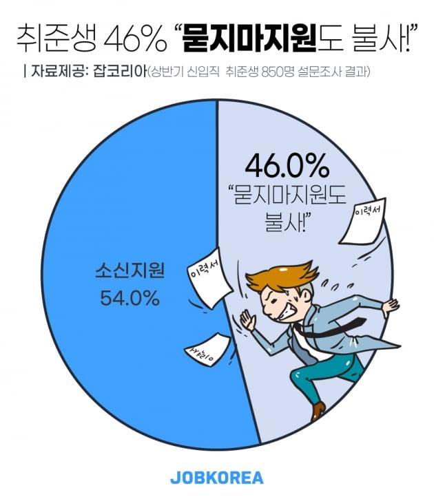 """신입직 취준생 46.0% """"묻지마 지원도 불사"""""""