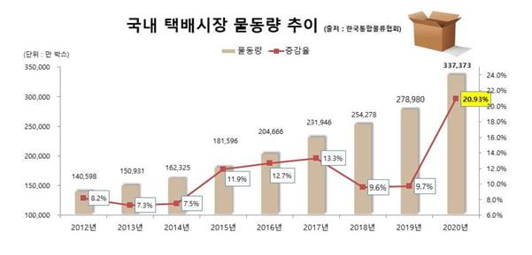 한국통합물류협회 제공