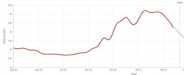 2월 들어 꾸준히 떨어지고 있는 미국의 코로나 일일 사망자 수 추이. 월도미터 제공