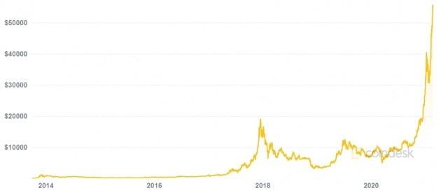 작년 말부터 급등하고 있는 비트코인 가격. 21일(현지시간) 개당 5만8000달러도 돌파했다. 코인데스크 제공