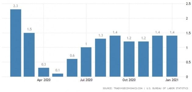 여전히 저조한 미국의 물가 상승률. 트레이딩이코노믹스 제공
