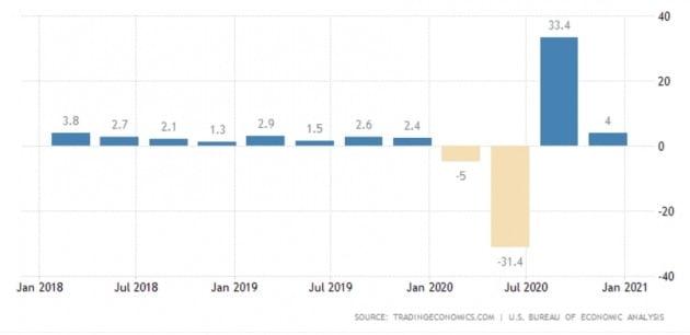 작년 급등락을 반복했던 미국의 국내총생산(GDP) 증감률. 올 1분기엔 직전 분기보다 좀 더 강한 회복세를 보일 것으로 예상된다. 트레이딩이코노믹스 제공