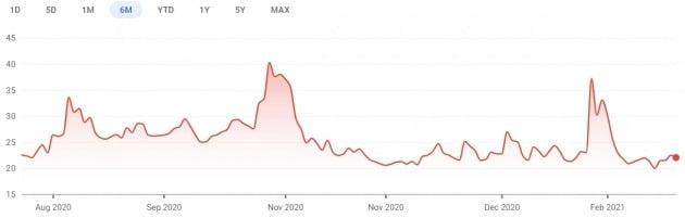 '공포지수'로도 불리는 변동성지수(VIX)는 최근 20 안팎에서 안정세를 되찾았다.