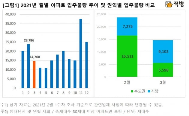 3월 입주아파트 '뚝'…서울은 달랑 2곳 뿐
