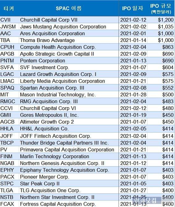 최근 미국 증시에 상장한 주요 스팩(SPAC)