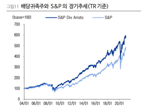 장기적으로 S&P500 수익률 뛰어넘은 배당주