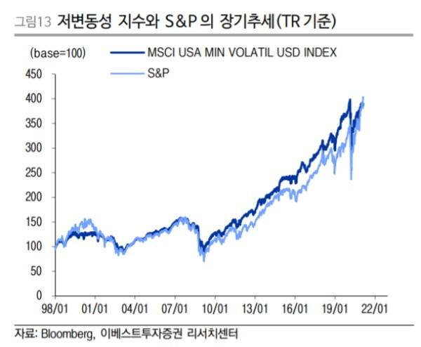 장기적으로 S&P500 수익률 뛰어넘은 저변동주