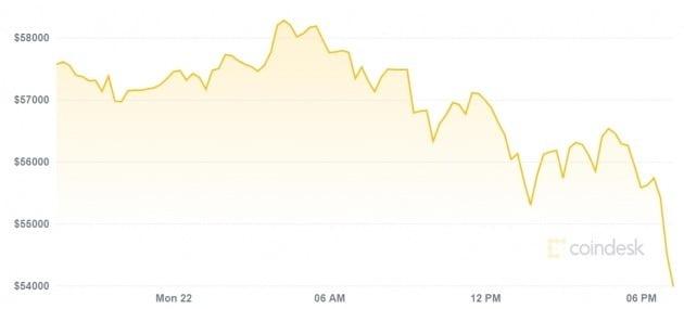 비트코인 가격이 22일(현지시간) 오전 미국 거래소에서 크게 떨어졌다. 코인데스크 캡처.