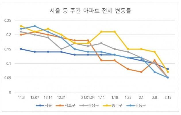 / 자료=한국부동산원