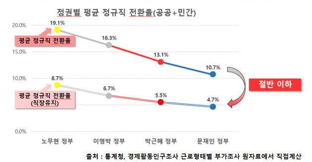 박근혜 정부보다 정규직 전환율 낮은 文정부...'인국공 사태'의 역설