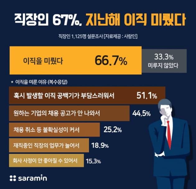 """'이직 의향' 직장인 10명 중 7명 """"지난해 이직 미뤘다"""""""