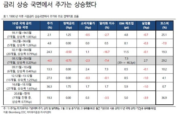"""금리 상승 우려에 증시 주춤…""""은행·보험주 수혜 전망""""[이슈+]"""