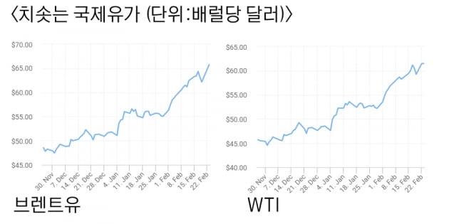 치솟는 유가…美선 생산차질, OPEC+선 '치킨게임' 재개 우려 [원자재포커스]