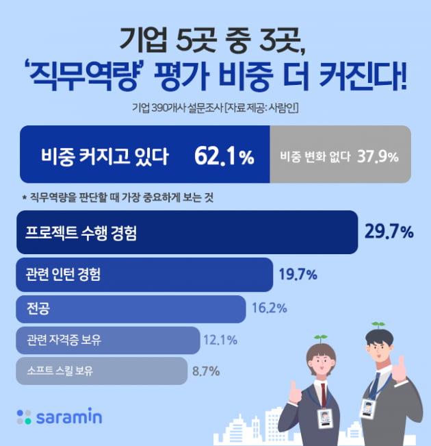 """기업 5곳 중 3곳 """"채용시 '직무역량' 평가 비중 더 커질 것"""""""