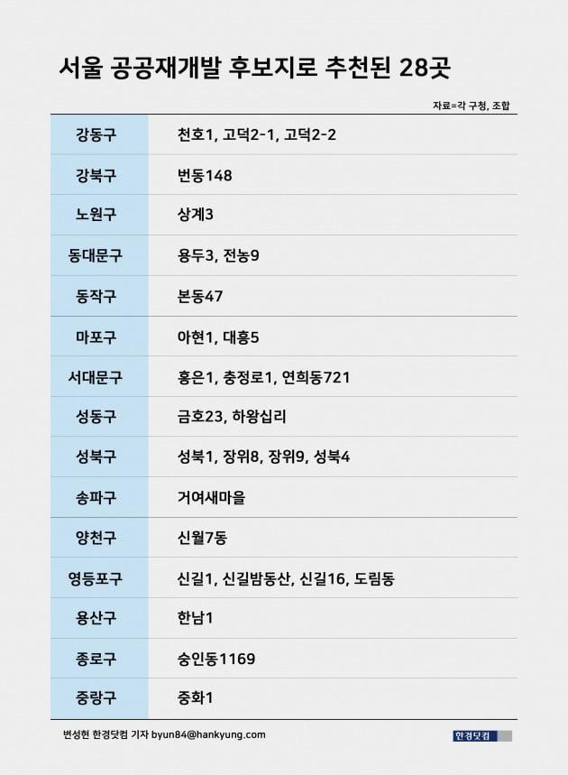 [단독] 서울 공공재개발, 한남1·성북1 등 28개 구역 최종 추천