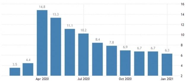 서서히 낮아지는 미국 실업률. 트레이딩이코노믹스 제공