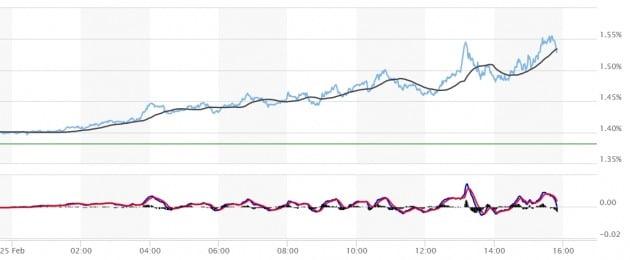 미국의 10년 만기 국채 수익률이 25일(현지시간) 폐장을 앞두고 급등하면서 증시에 충격을 줬다. 마켓워치 캡처