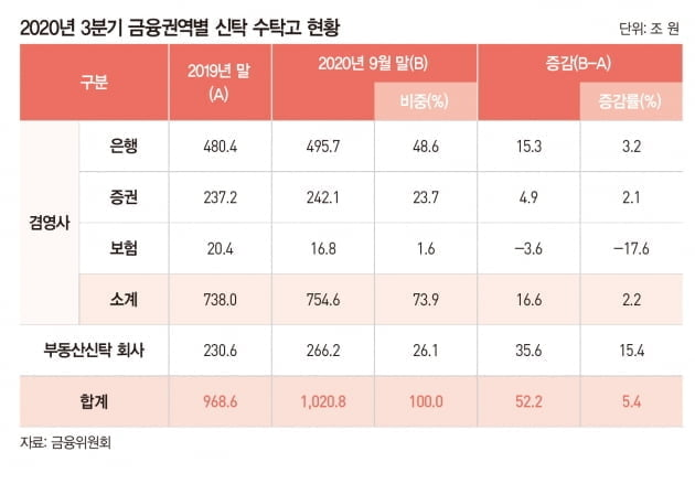 [big story]맞춤형 자산관리 '신탁 전성시대'