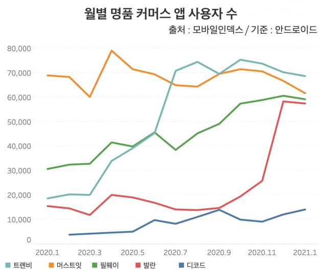 월별 명품 커머스 앱 사용자 수. 지난해 5월부터 트렌비가 머스트잇을 제치고 1위를 차지하고 있다. /그래프=신현보 한경닷컴 기자