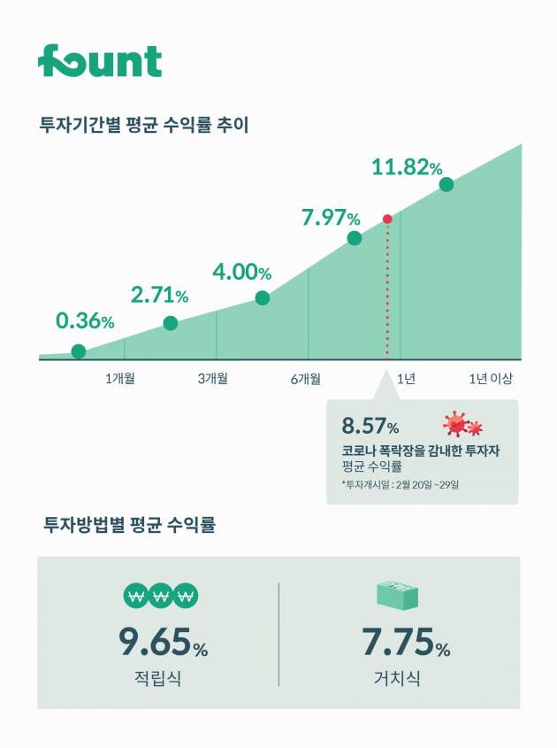 """[핀테크 리더] 김영빈 파운트 대표 """"조정 리스크 관리, 로보어드바이저가 잘하는 영역"""""""