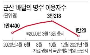 """[단독] 공공배달앱 롤모델 '배달의명수', 코로나 특수에도 '뒷걸음질'…권영세 """"세금낭비"""""""