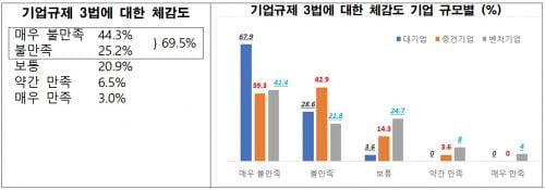 """잇단 규제에 신음…기업 10곳 중 4곳 """"고용 줄인다"""""""