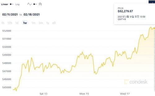 비트코인, 여전히 높은 변동성에도 5만2천 달러 돌파