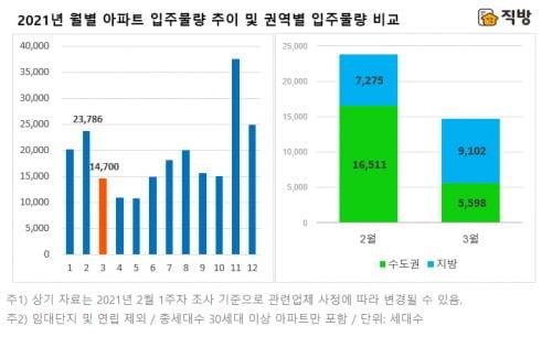 내달 전국 아파트 1.5만가구 집들이…5월까지 입주물량 감소