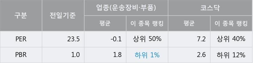 '광진윈텍' 52주 신고가 경신, 단기·중기 이평선 정배열로 상승세