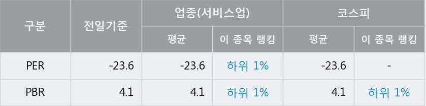 '롯데관광개발' 52주 신고가 경신, 단기·중기 이평선 정배열로 상승세